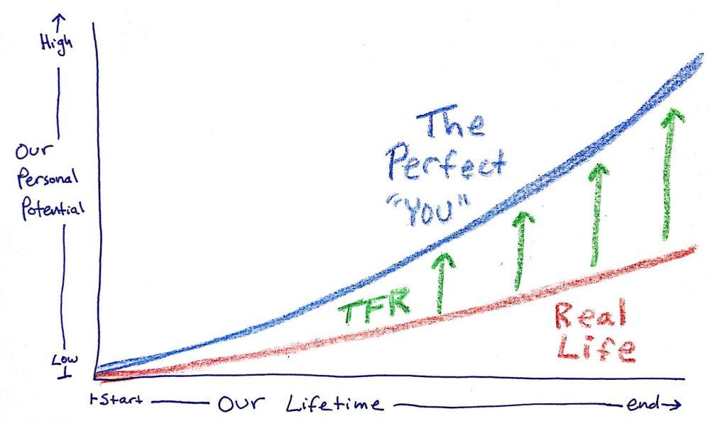 TFR Graph